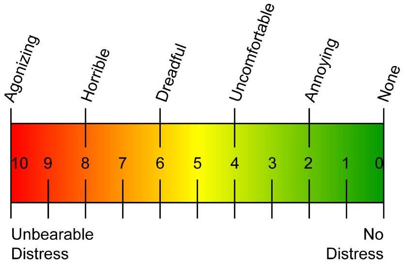Vas Pain Diagram